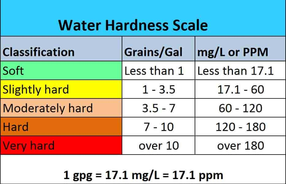 Water Parameters: Everything about GH in Shrimp Tank ...