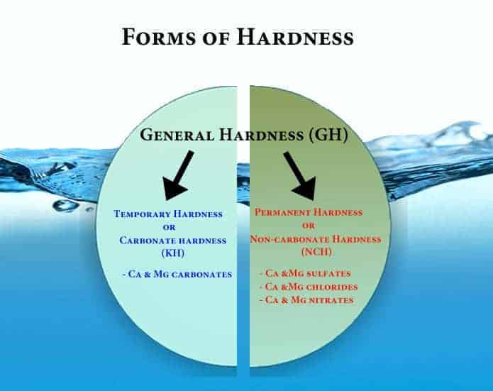 General Hardness=emporary Hardness + Permanent Hardness