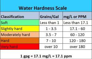 Water Hardness Chart