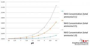 How pH affect ammonia in aquariums